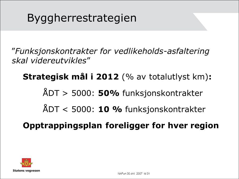 NAFun 30.okt 2007 td 31 Byggherrestrategien Funksjonskontrakter for vedlikeholds-asfaltering skal videreutvikles Strategisk mål i 2012 (% av totalutlyst km): ÅDT > 5000: 50% funksjonskontrakter ÅDT < 5000: 10 % funksjonskontrakter Opptrappingsplan foreligger for hver region