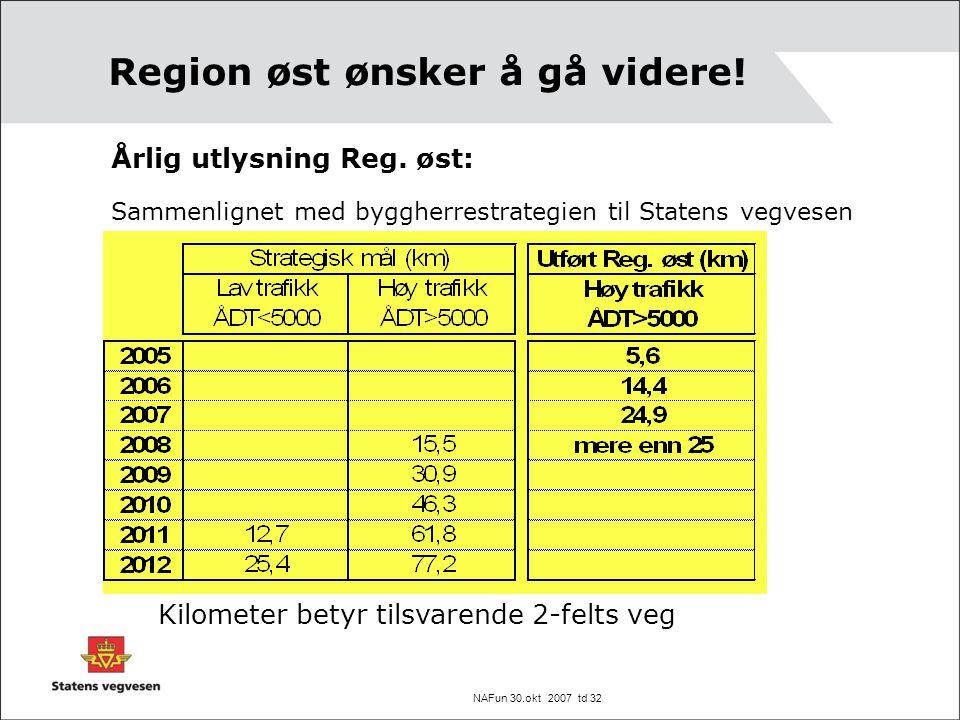 NAFun 30.okt 2007 td 32 Region øst ønsker å gå videre! Årlig utlysning Reg. øst: Sammenlignet med byggherrestrategien til Statens vegvesen Kilometer b