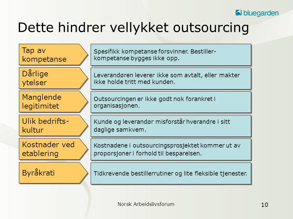 Norsk Arbeidslivsforum 11 Unngå unshared services •Oppstår i skjæringspunktet mellom lederes trygghetsbehov og stab/støttes faglige behov.