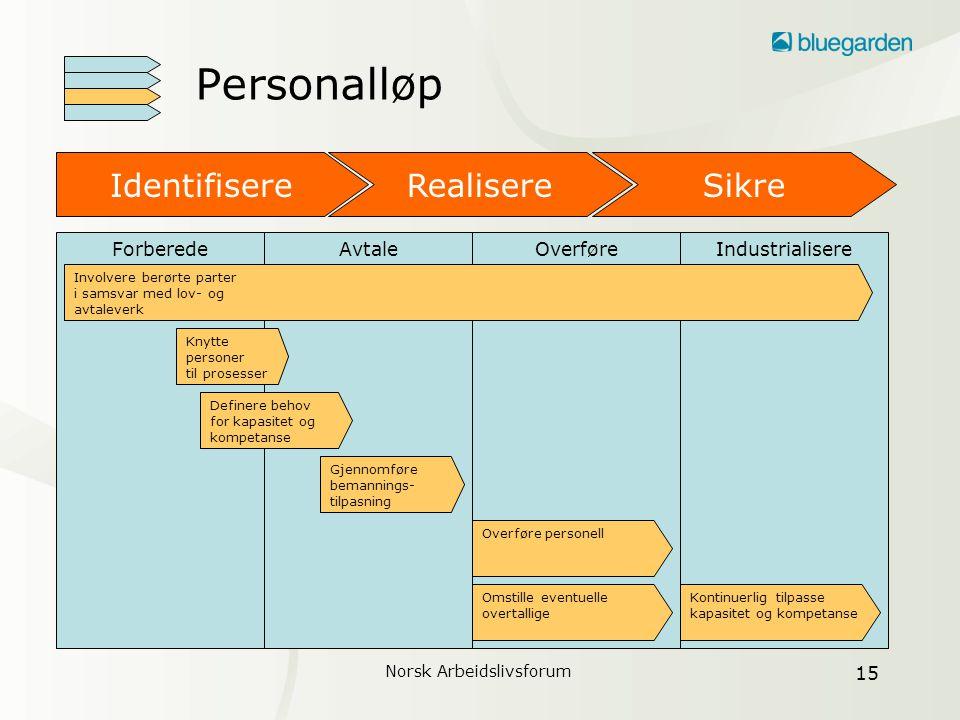 Norsk Arbeidslivsforum 16 Outsourcing handler om mennesker •Samarbeid med de tillitsvalgte om forberedelse og gjennomføring av outsourcing.