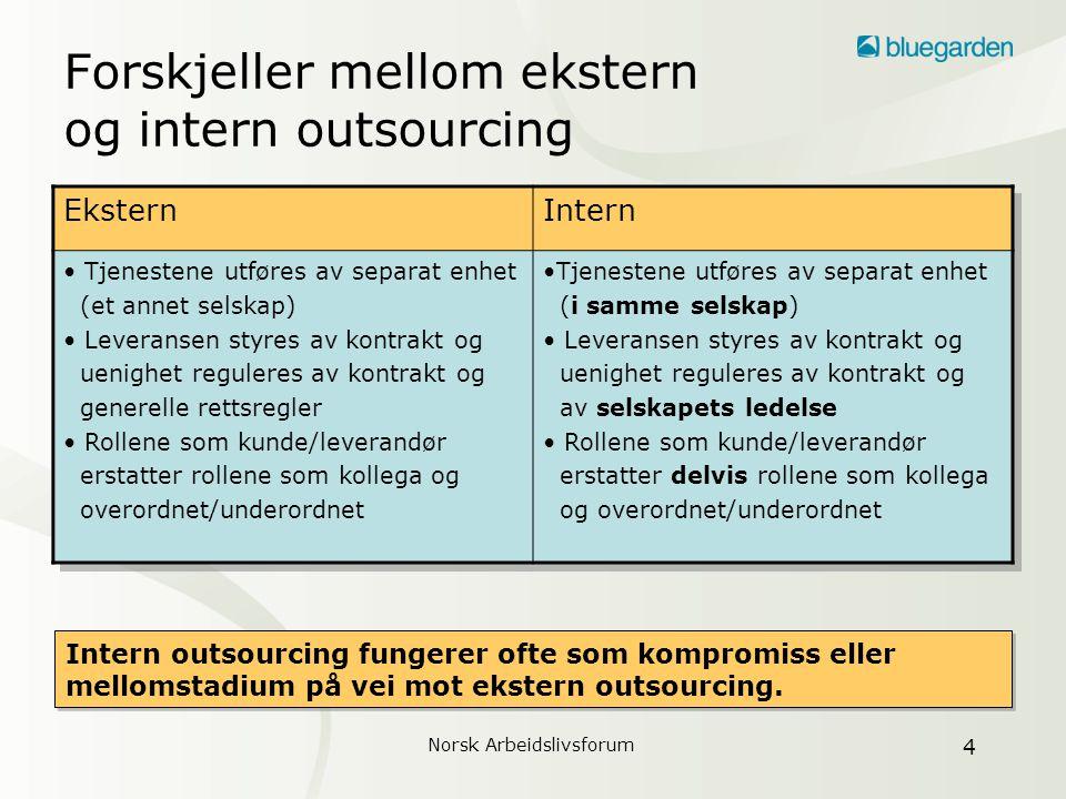 Norsk Arbeidslivsforum 5 Prosesser vs.