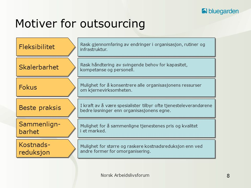 Norsk Arbeidslivsforum 9 Dette bidrar til vellykket outsourcing Målbevissthet Fokus Åpenhet og samarbeid Åpenhet og samarbeid Forberedelser Tillit Klare mål for outsourcingen.