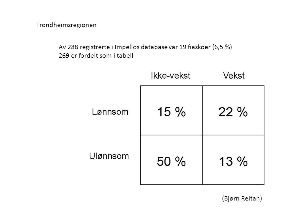 Av 288 registrerte i Impellos database var 19 fiaskoer (6,5 %) 269 er fordelt som i tabell Trondheimsregionen (Bjørn Reitan)