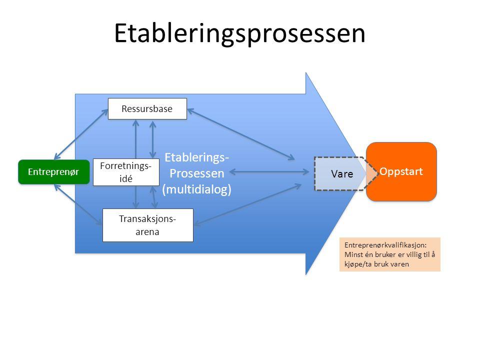 Etablerings- Prosessen (multidialog) Etablerings- Prosessen (multidialog) Etableringsprosessen Oppstart Entreprenør Entreprenørkvalifikasjon: Minst én