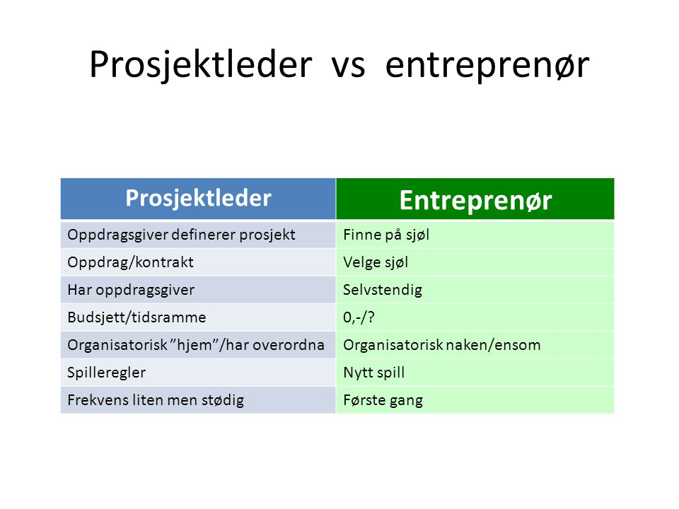 Prosjektleder vs entreprenør Prosjektleder Entreprenør Oppdragsgiver definerer prosjektFinne på sjøl Oppdrag/kontraktVelge sjøl Har oppdragsgiverSelvs
