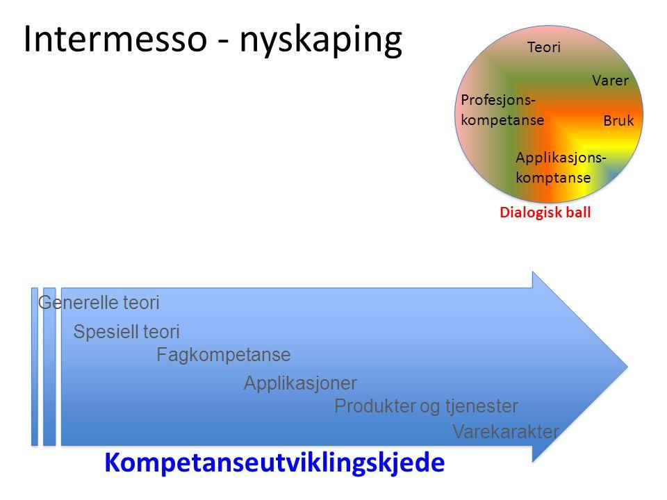 Intermesso - nyskaping Generelle teori Spesiell teori Fagkompetanse Applikasjoner Produkter og tjenester Dialogisk ball Kompetanseutviklingskjede Teor