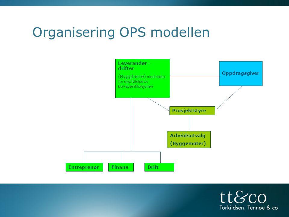 Organisering OPS modellen Leverandør - drifter (Byggherre) med risiko for oppfyllelse av kravspesifikasjonen Oppdragsgiver Entreprenør Prosjektstyre Arbeidsutvalg (Byggemøter) FinansDrift