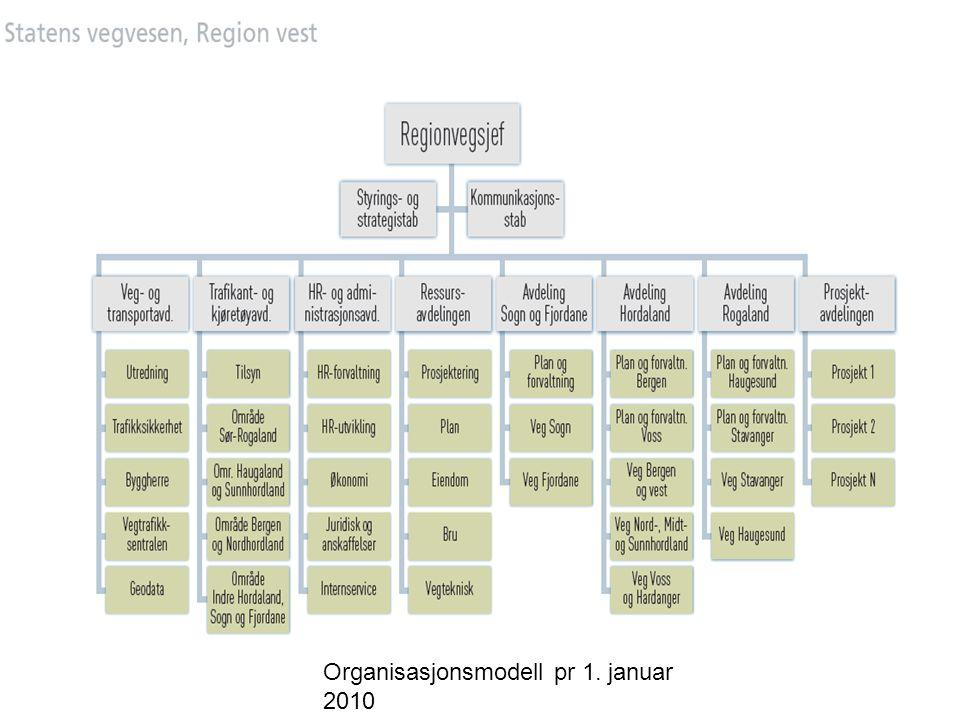 Organisasjonsmodell pr 1. januar 2010