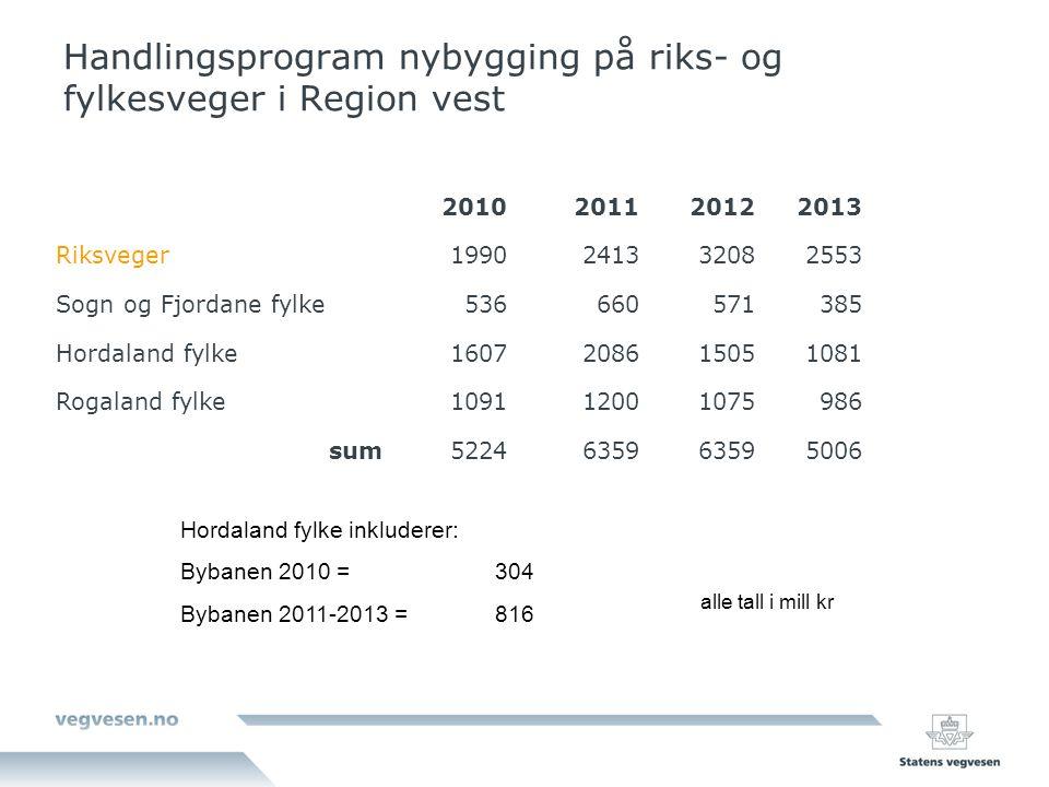 Handlingsprogram nybygging på riks- og fylkesveger i Region vest 2010201120122013 Riksveger1990241332082553 Sogn og Fjordane fylke536660571385 Hordala