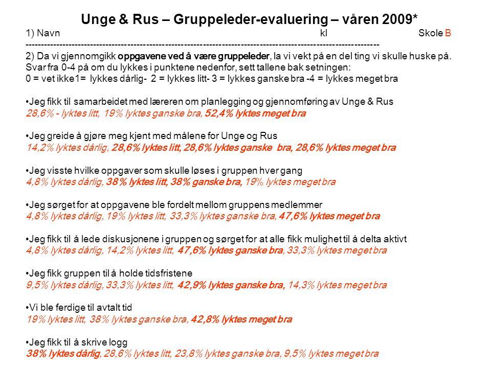 Unge & Rus – Gruppeleder-evaluering – våren 2009* 1) Navnkl Skole B ----------------------------------------------------------------------------------