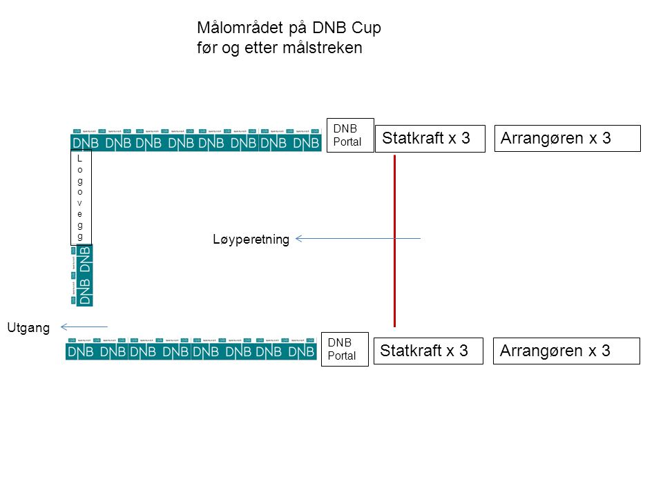 Målområdet på DNB Cup før og etter målstreken Løyperetning DNB Portal Statkraft x 3 LogoveggLogovegg Utgang Arrangøren x 3 DNB Portal Statkraft x 3 Arrangøren x 3