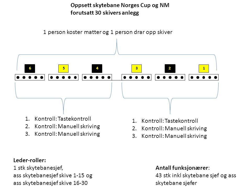 Oppsett skytebane Norges Cup og NM forutsatt 30 skivers anlegg 5 6 1 2 4 3 1.Kontroll: Tastekontroll 2.Kontroll: Manuell skriving 3.Kontroll: Manuell skriving 1.Kontroll: Tastekontroll 2.Kontroll: Manuell skriving 3.Kontroll: Manuell skriving 1 person koster matter og 1 person drar opp skiver Antall funksjonærer: 43 stk inkl skytebane sjef og ass skytebane sjefer Leder-roller: 1 stk skytebanesjef, ass skytebanesjef skive 1-15 og ass skytebanesjef skive 16-30