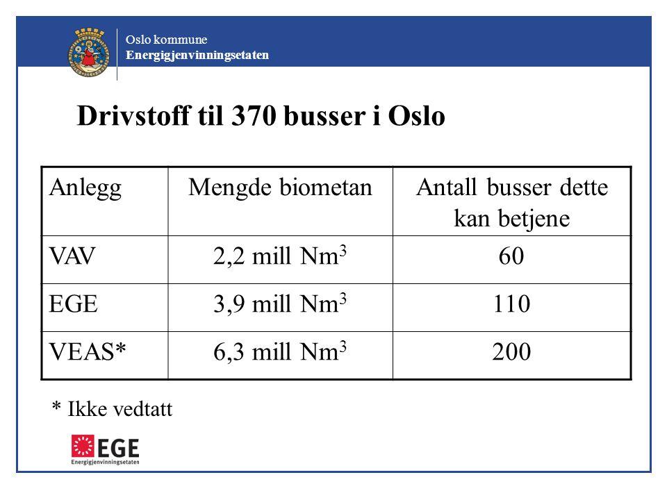 Drivstoff til 370 busser i Oslo AnleggMengde biometanAntall busser dette kan betjene VAV2,2 mill Nm 3 60 EGE3,9 mill Nm 3 110 VEAS*6,3 mill Nm 3 200 *