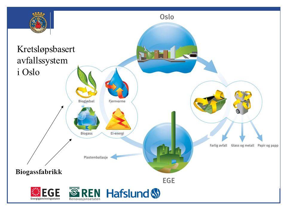 Oslo kommune Energigjenvinningsetaten Biogassanlegget – Nøkkeltall (per år) Maks.Min Matavfall inn:80.000 tonn50.000 tonn Biogass produsert:9,6 mill.