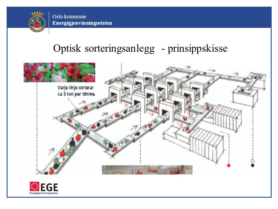 Oslo kommune Energigjenvinningsetaten Optisk sorteringsanlegg - prinsippskisse