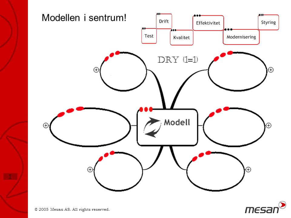 © 2005 Mesan AS. All rights reserved. Σ Modellen i sentrum! DRY (1=1)