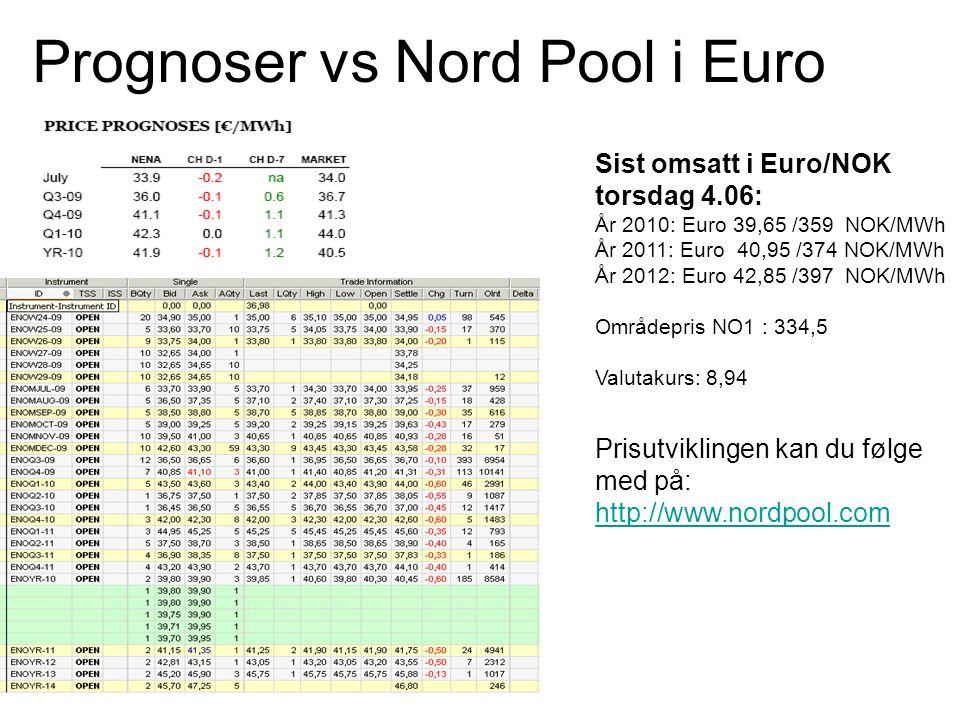 Prognoser vs Nord Pool i Euro Sist omsatt i Euro/NOK torsdag 4.06: År 2010: Euro 39,65 /359 NOK/MWh År 2011: Euro 40,95 /374 NOK/MWh År 2012: Euro 42,85 /397 NOK/MWh Områdepris NO1 : 334,5 Valutakurs: 8,94 Prisutviklingen kan du følge med på: http://www.nordpool.com