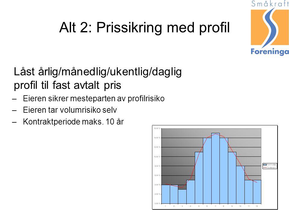 Alt 2: Prissikring med profil Låst årlig/månedlig/ukentlig/daglig profil til fast avtalt pris –Eieren sikrer mesteparten av profilrisiko –Eieren tar volumrisiko selv –Kontraktperiode maks.