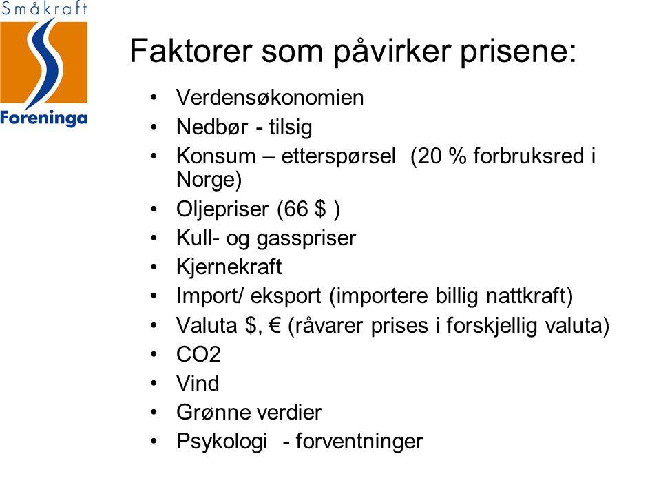 Faktorer som påvirker prisene: •Verdensøkonomien •Nedbør - tilsig •Konsum – etterspørsel (20 % forbruksred i Norge) •Oljepriser (66 $ ) •Kull- og gasspriser •Kjernekraft •Import/ eksport (importere billig nattkraft) •Valuta $, € (råvarer prises i forskjellig valuta) •CO2 •Vind •Grønne verdier •Psykologi - forventninger