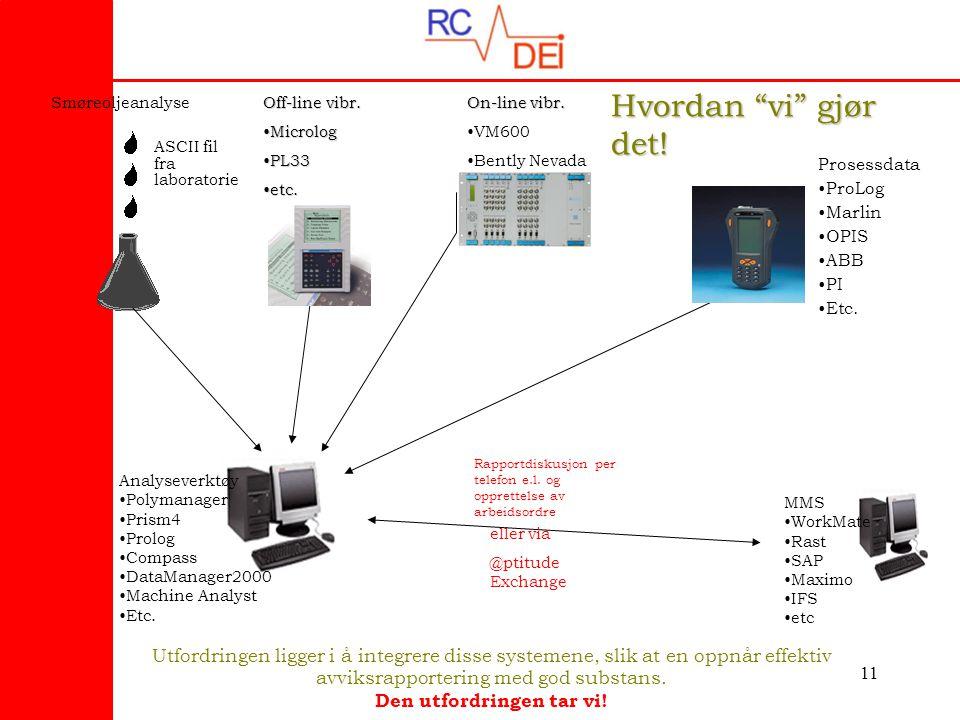11 Prosessdata •ProLog •Marlin •OPIS •ABB •PI •Etc. ASCII fil fra laboratorie On-line vibr. •VM600 •Bently Nevada Off-line vibr. •Microlog •PL33 •etc.