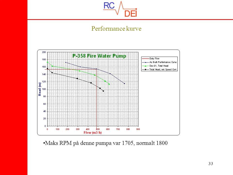 33 Performance kurve •Maks RPM på denne pumpa var 1705, normalt 1800