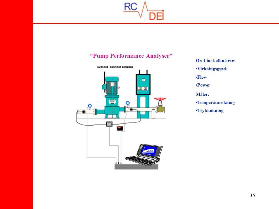 35 Måler :: ••Temperaturøkning ••Trykkøkning On-Line kalkulerer :: ••VirknuingsgradVirkningsgrad ••Flow ••Power Pump Performance Analyser