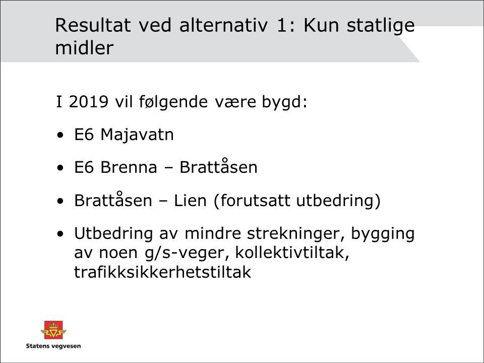 Resultat ved alternativ 1: Kun statlige midler I 2019 vil følgende være bygd: •E6 Majavatn •E6 Brenna – Brattåsen •Brattåsen – Lien (forutsatt utbedri