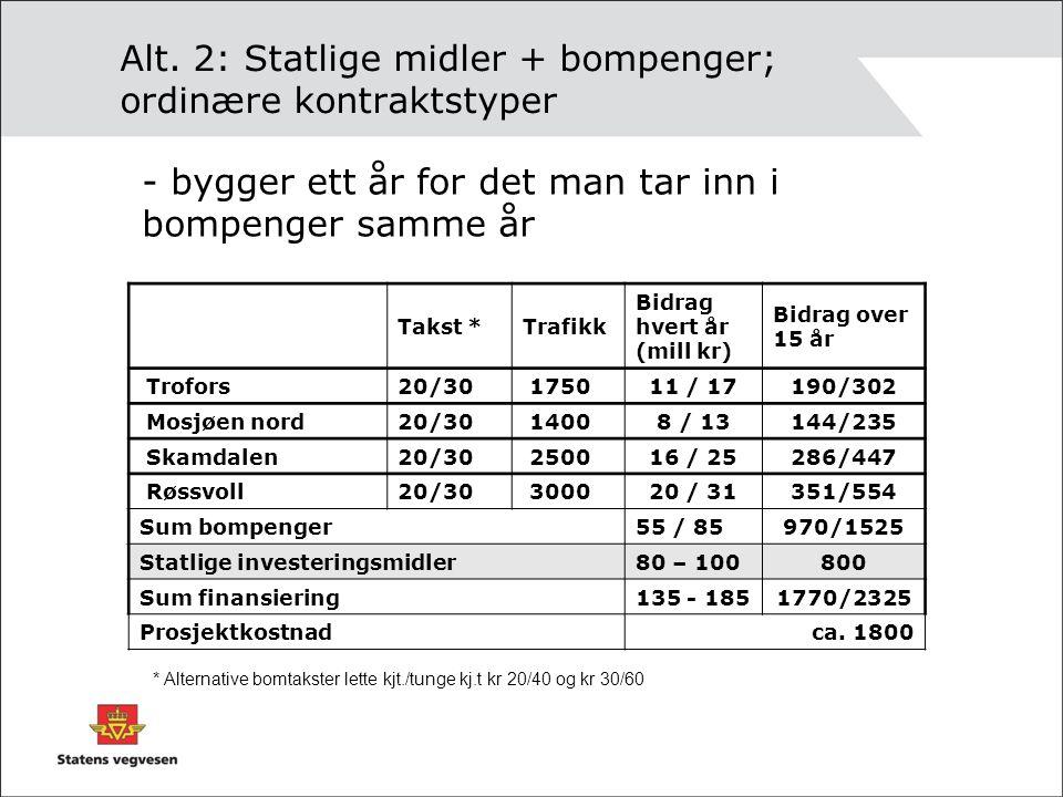 Alt. 2: Statlige midler + bompenger; ordinære kontraktstyper Takst *Trafikk Bidrag hvert år (mill kr) Bidrag over 15 år Trofors20/30 175011 / 17190/30