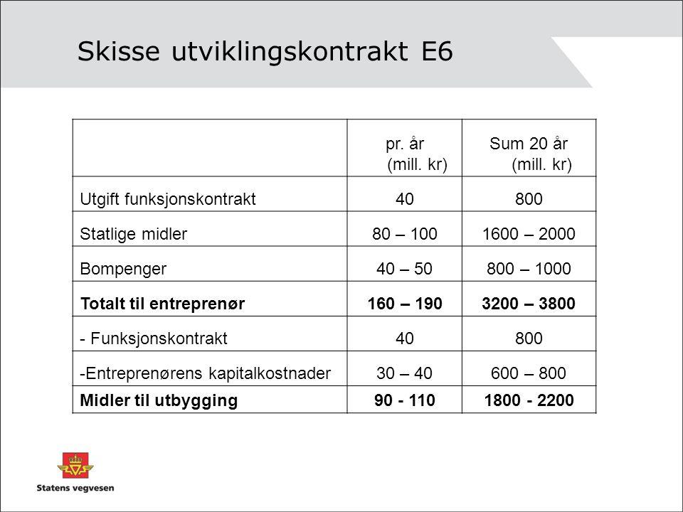 Skisse utviklingskontrakt E6 pr. år (mill. kr) Sum 20 år (mill. kr) Utgift funksjonskontrakt40800 Statlige midler80 – 1001600 – 2000 Bompenger40 – 508
