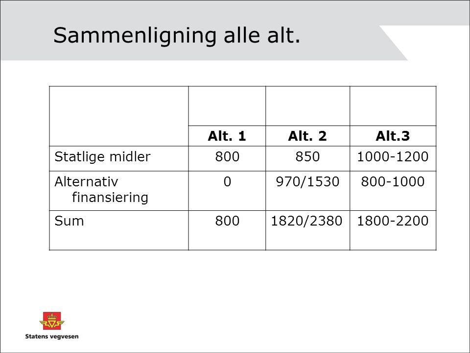 Sammenligning alle alt. Alt. 1Alt. 2Alt.3 Statlige midler8008501000-1200 Alternativ finansiering 0970/1530800-1000 Sum8001820/23801800-2200