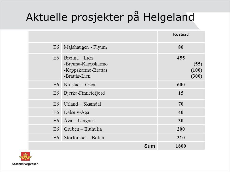 Aktuelle prosjekter på Helgeland Kostnad E6Majahaugen - Flyum80 E6Brenna – Lien -Brenna-Kappskarmo -Kappskarmo-Brattås -Brattås-Lien 455 (55) (100) (3