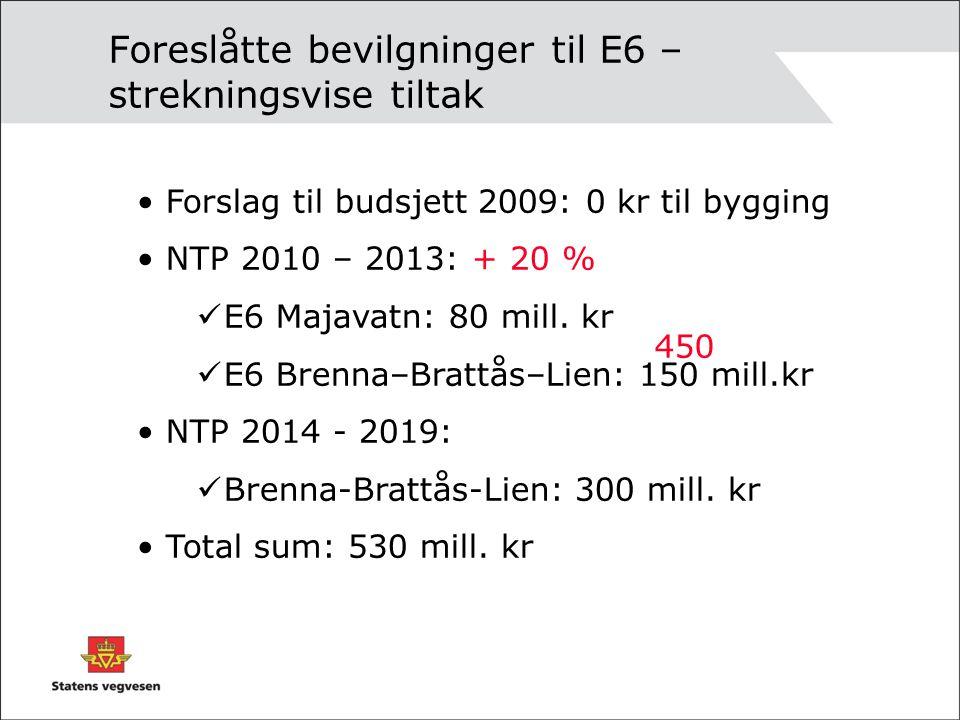 Foreslåtte bevilgninger til E6 – strekningsvise tiltak • Forslag til budsjett 2009: 0 kr til bygging • NTP 2010 – 2013: + 20 %  E6 Majavatn: 80 mill.