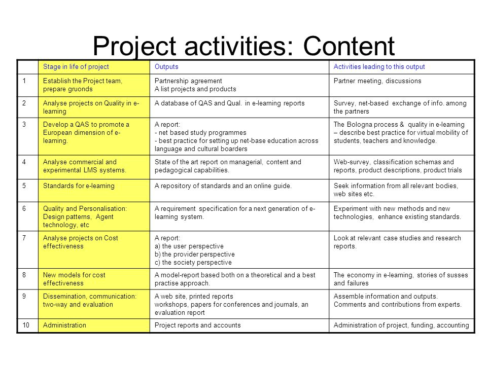 Project activities: Content Stage in life of projectOutputsActivities leading to this output 1Establish the Project team, prepare gruonds Partnership
