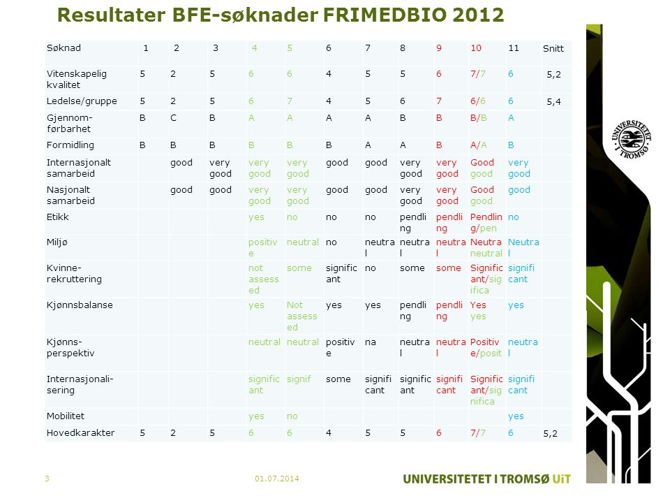 Resultater BFE-søknader FRIMEDBIO 2012 Søknad 1 2 3 4 567891011 Snitt Vitenskapelig kvalitet 5256645567/76 5,2 Ledelse/gruppe5256745676/66 5,4 Gjennom