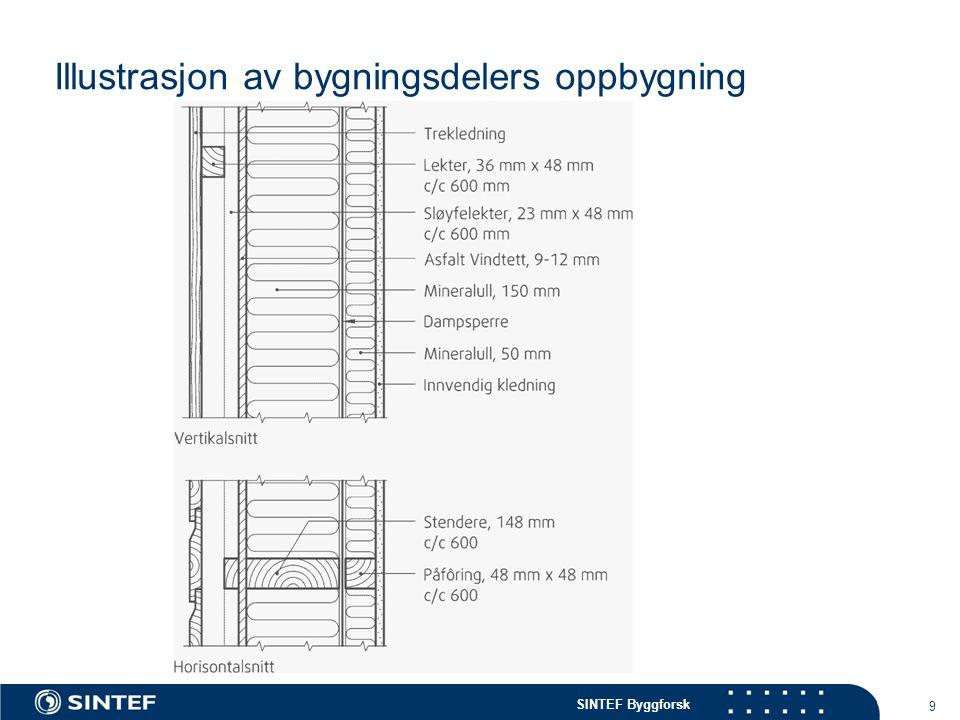 SINTEF Byggforsk Illustrasjon av bygningsdelers oppbygning 9