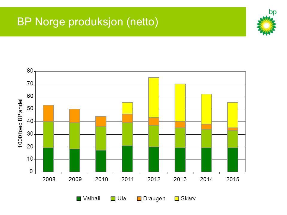 BP Norge produksjon (netto) 0 10 20 30 40 50 60 70 80 20082009201020112012201320142015 1000 foed BP andel ValhallUlaDraugenSkarv