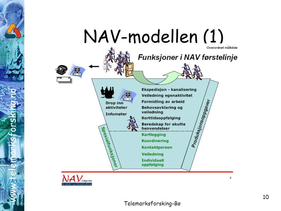 www.telemarksforsking.no Telemarksforsking-Bø 10 NAV-modellen (1)