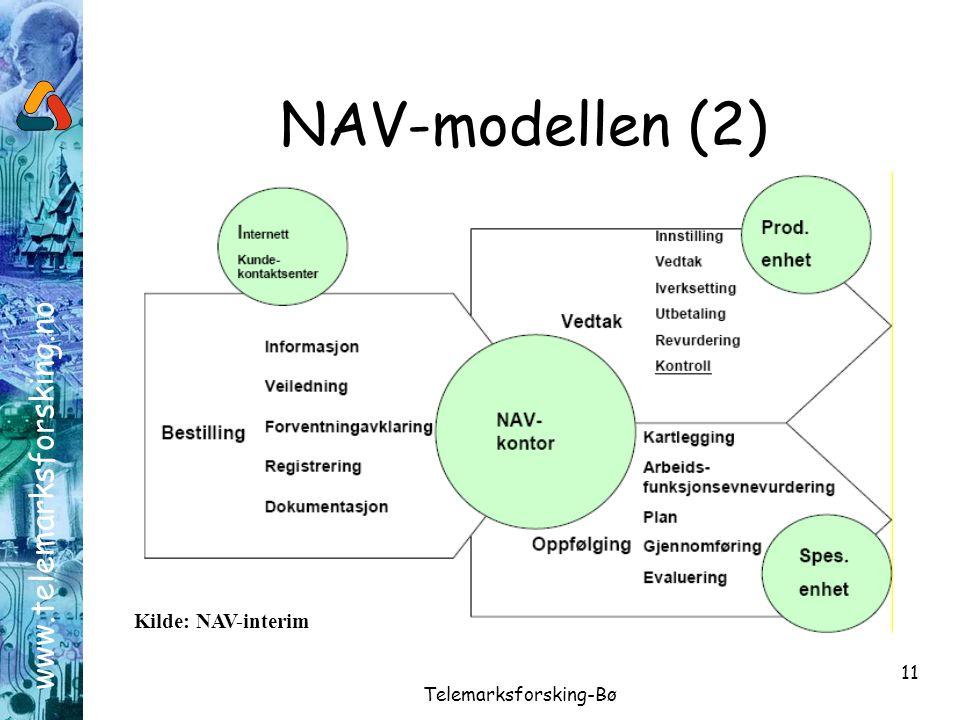 www.telemarksforsking.no Telemarksforsking-Bø 11 NAV-modellen (2) Kilde: NAV-interim