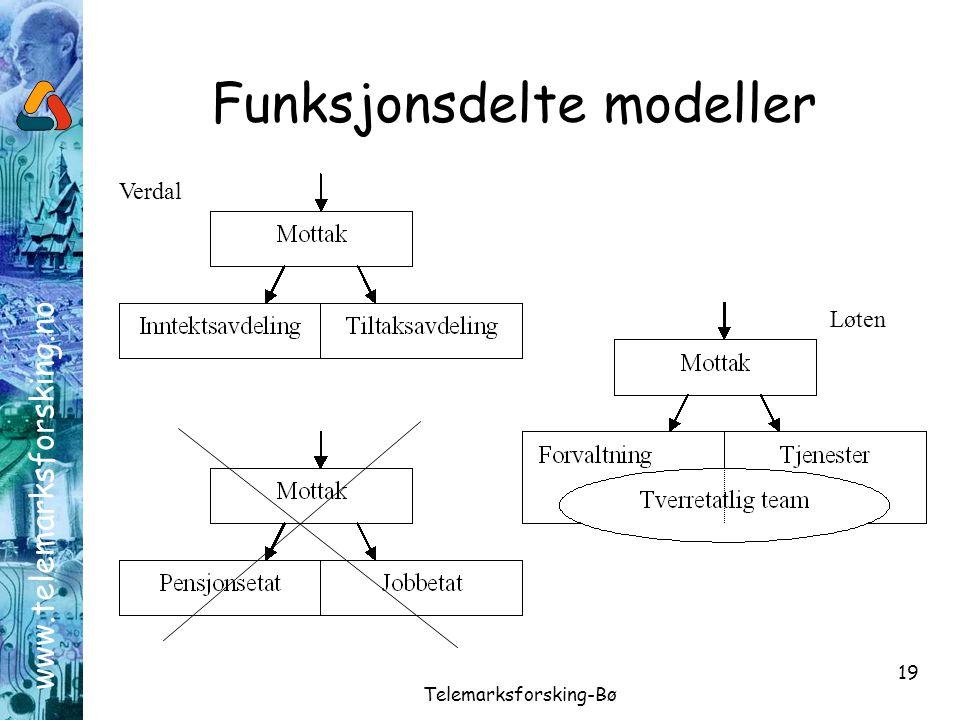 www.telemarksforsking.no Telemarksforsking-Bø 19 Funksjonsdelte modeller Verdal Løten