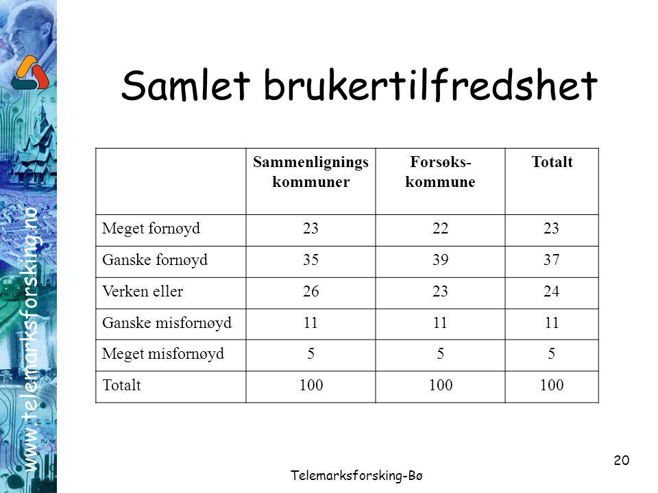 www.telemarksforsking.no Telemarksforsking-Bø 20 Samlet brukertilfredshet Sammenlignings kommuner Forsøks- kommune Totalt Meget fornøyd232223 Ganske f