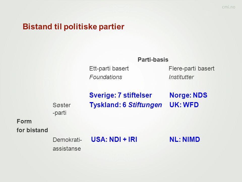 Bistand til politiske partier Parti-basis Ett-parti basert Flere-parti basert Foundations Institutter Sverige: 7 stiftelser Norge: NDS Søster Tyskland: 6 Stiftungen UK: WFD -parti Form for bistand Demokrati- USA: NDI + IRI NL: NIMD assistanse