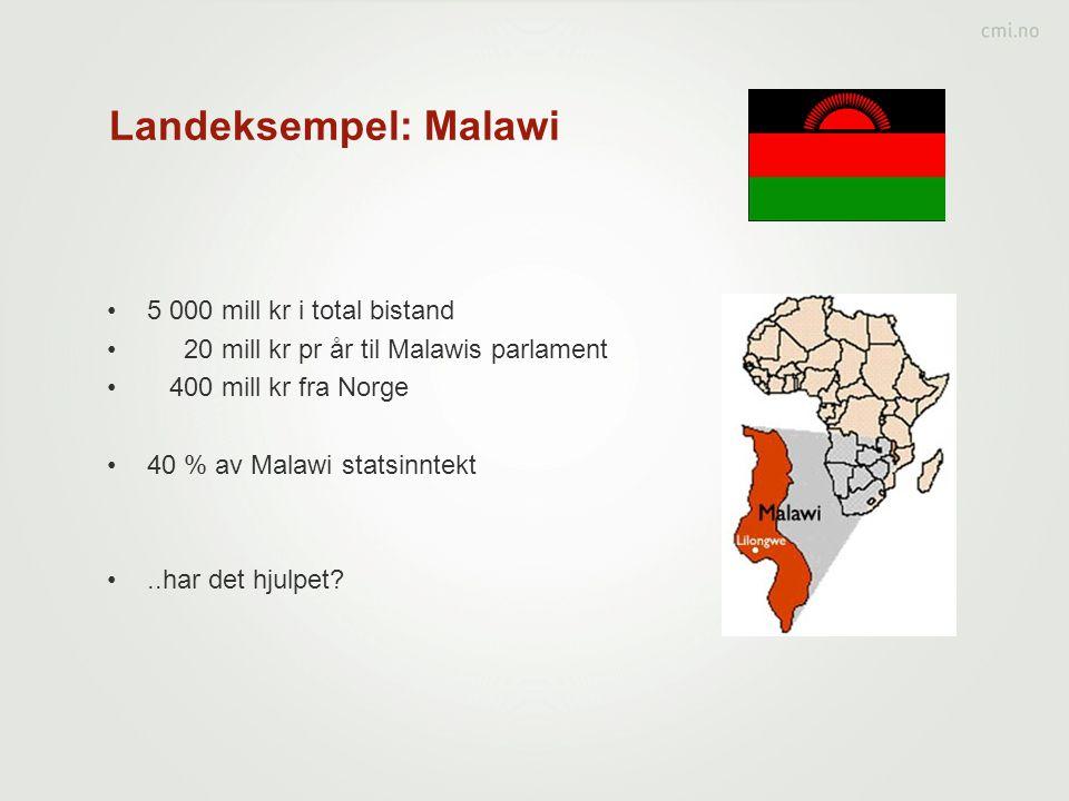 Landeksempel: Malawi •5 000 mill kr i total bistand • 20 mill kr pr år til Malawis parlament • 400 mill kr fra Norge •40 % av Malawi statsinntekt •..har det hjulpet?