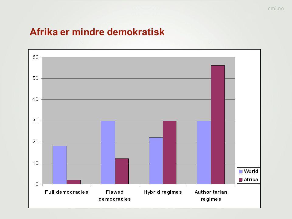 Afrika er mindre demokratisk