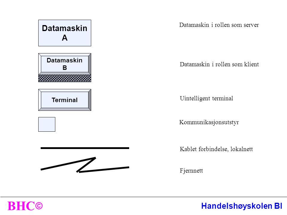 © BHC Handelshøyskolen BI Datamaskin A Datamaskin i rollen som server Datamaskin i rollen som klient Kablet forbindelse, lokalnett Datamaskin B Terminal Uintelligent terminal Kommunikasjonsutstyr Fjernnett