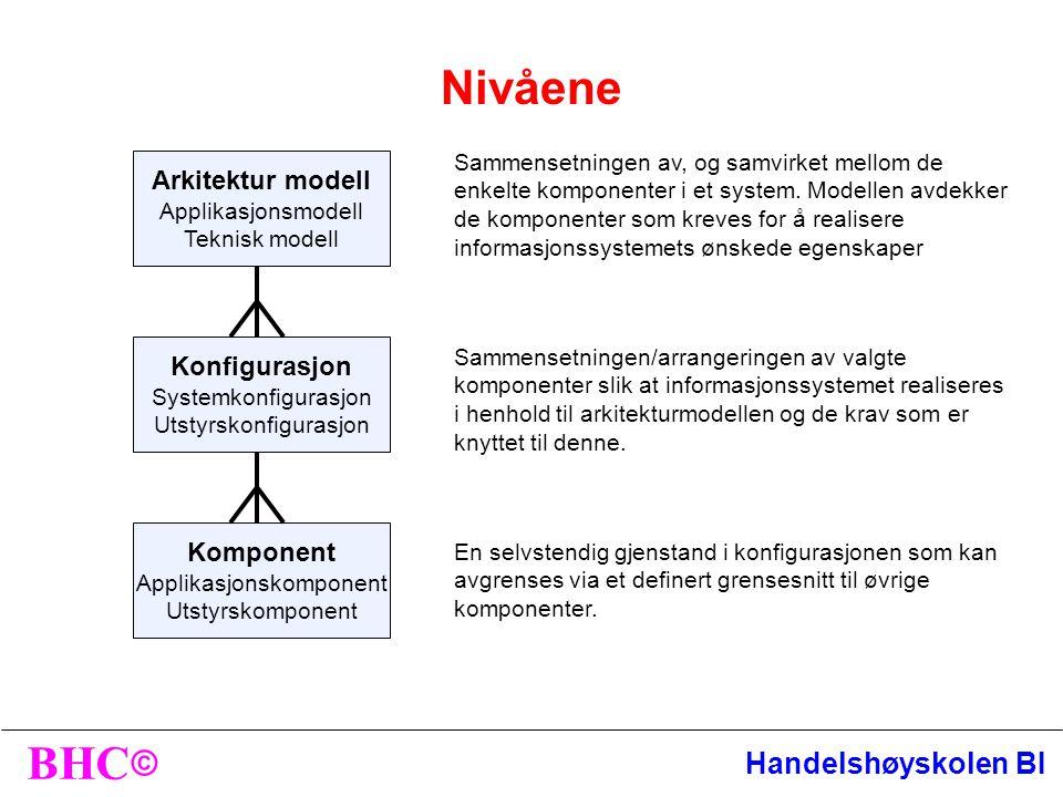 © BHC Handelshøyskolen BI Arkitektur modell Applikasjonsmodell Teknisk modell Konfigurasjon Systemkonfigurasjon Utstyrskonfigurasjon Komponent Applikasjonskomponent Utstyrskomponent Sammensetningen av, og samvirket mellom de enkelte komponenter i et system.