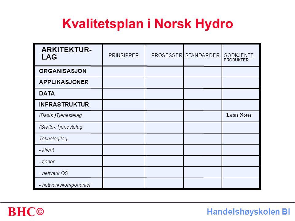 © BHC Handelshøyskolen BI Kvalitetsplan i Norsk Hydro PRINSIPPERPROSESSERSTANDARDERGODKJENTE PRODUKTER APPLIKASJONER DATA INFRASTRUKTUR (Basis-)Tjenestelag (Støtte-)Tjenestelag Teknologilag - klient - tjener - nettverk OS - nettverkskomponenter Lotus Notes ORGANISASJON ARKITEKTUR- LAG
