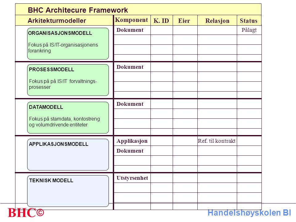 © BHC Handelshøyskolen BI Arkitekturmodeller ORGANISASJONSMODELL Fokus på IS/IT-organisasjonens forankring BHC Architecure Framework PROSESSMODELL Fokus på på IS/IT forvaltnings- prosesser DATAMODELL Fokus på stamdata, kontostreng og volumdrivende entiteter APPLIKASJONSMODELL TEKNISK MODELL Komponent K.