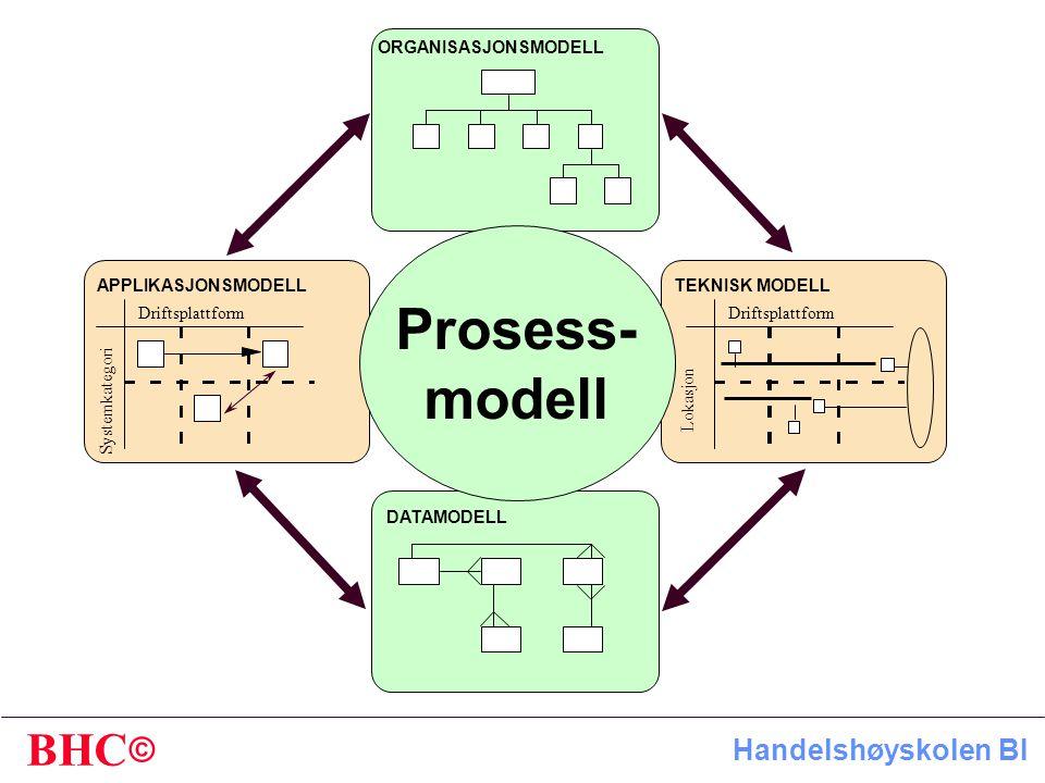 © BHC Handelshøyskolen BI ORGANISASJONSMODELL APPLIKASJONSMODELLTEKNISK MODELL DATAMODELL Driftsplattform Systemkategori Driftsplattform Lokasjon Prosess- modell