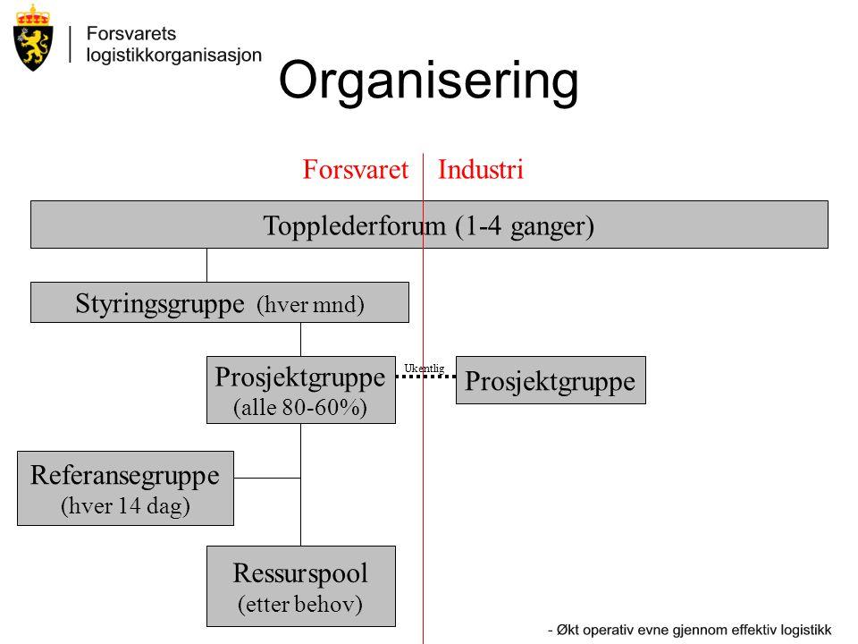 Organisering Topplederforum (1-4 ganger) Styringsgruppe (hver mnd) Prosjektgruppe (alle 80-60%) ForsvaretIndustri Ressurspool (etter behov) Referanseg