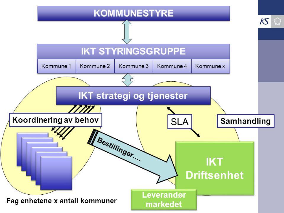 IKT STYRINGSGRUPPE KOMMUNESTYRE Kommune 1 Kommune 2 Kommune 3 Kommune 4 Kommune x IKT Driftsenhet IKT Driftsenhet Bestillinger…. IKT strategi og tjene